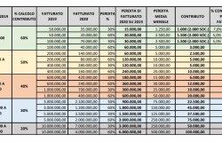 """Decreto Sostegni, Fiepet: """"In media, per le imprese, ristori inferiori al 5%"""""""