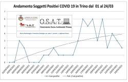 Trino: dati Covid monitorati attraverso un grafico