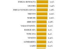 In Piemonte superato un milione di vaccinazioni