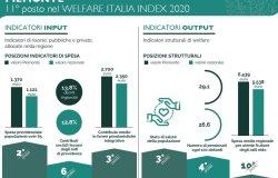 Welfare: il Piemonte a metà classifica tra le regioni italiane