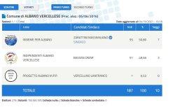 Elezioni in provincia di Vercelli: i dati di tutti i 21 Comuni al voto