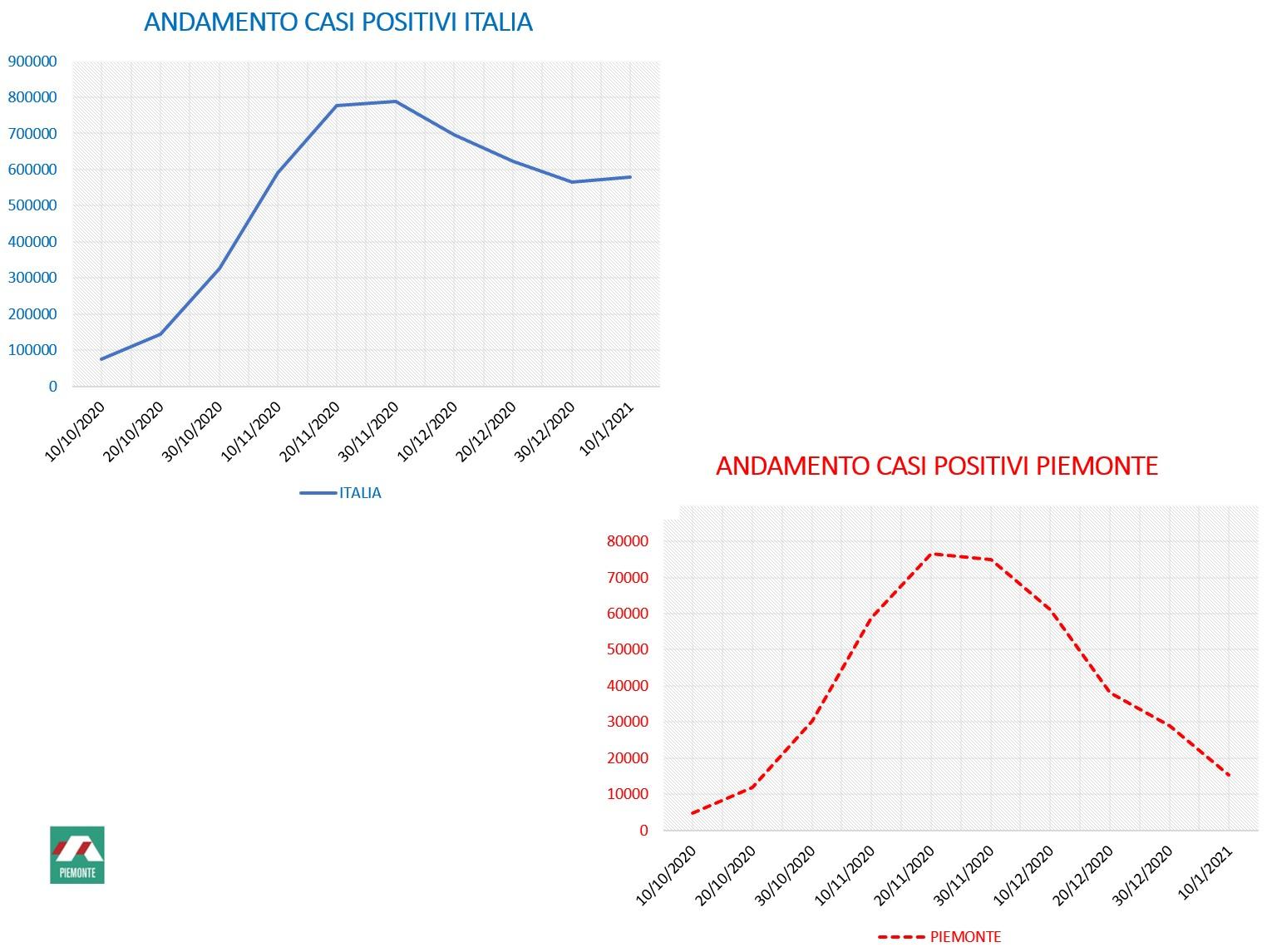 Andamento contagi Italia e Piemonte